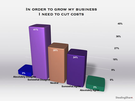 marketing survey results on cutting costs