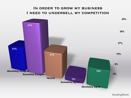marketing survey results on underselling competitors