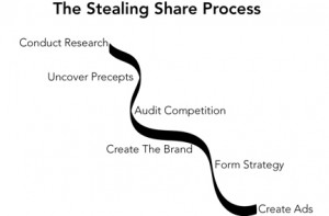 The Stealing Share process