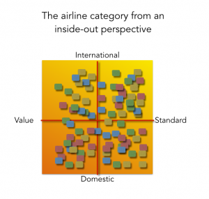 Airline Category values chart in the Tourism Market Study