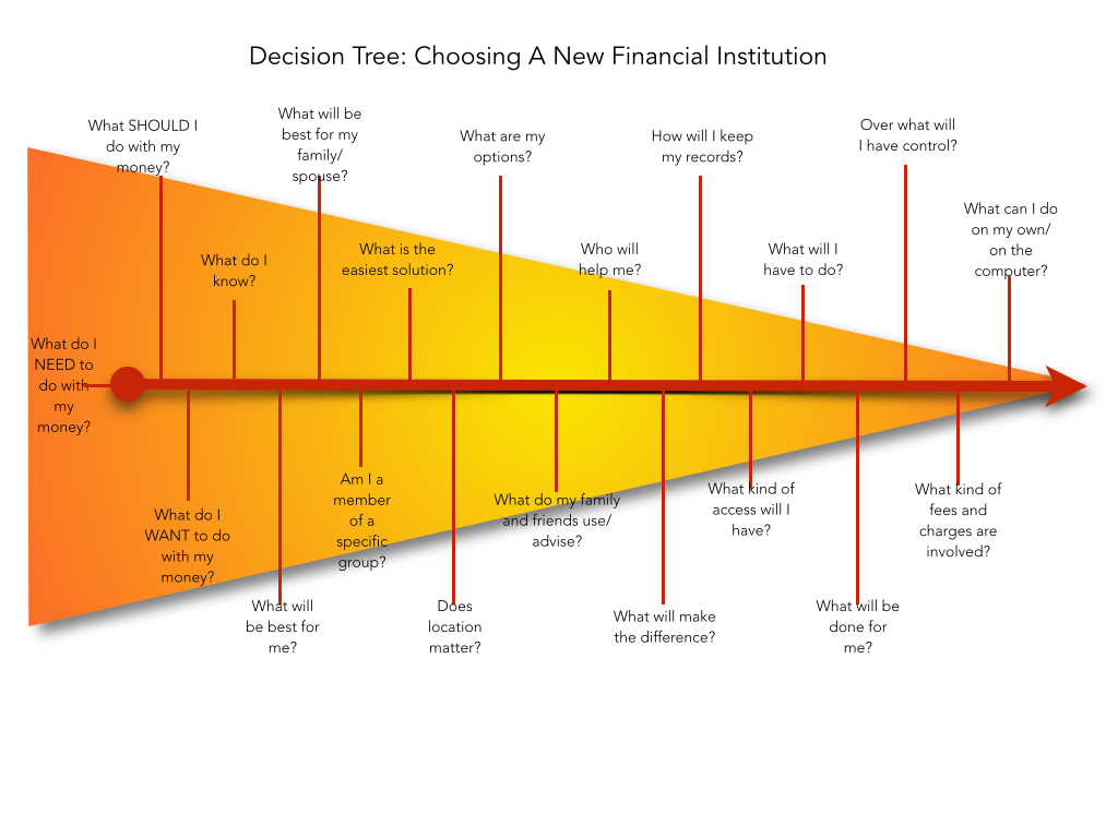 The Detailed Banking Category Decision Tree