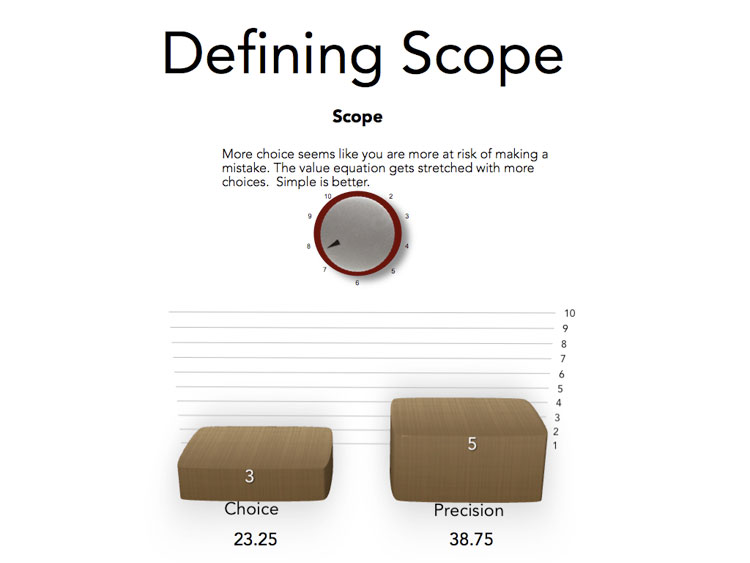 Defining Scope - predict the success of marketing