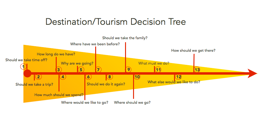 Detailed destination and tourism decision tree in the Tourism Market Study