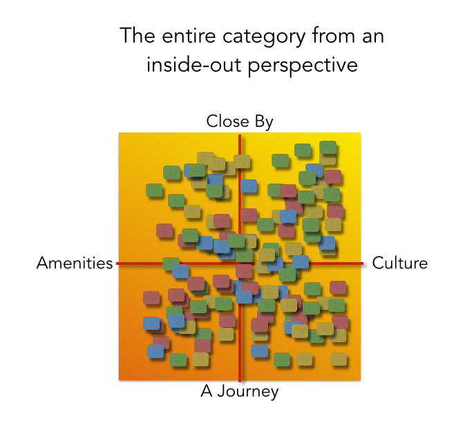 Entire destination and tourism category chart