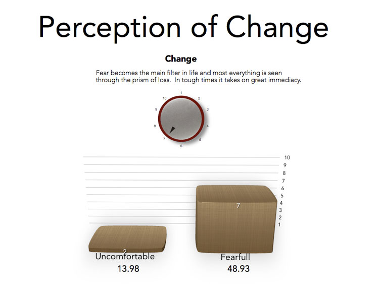 Perception of change -predict the success of marketing