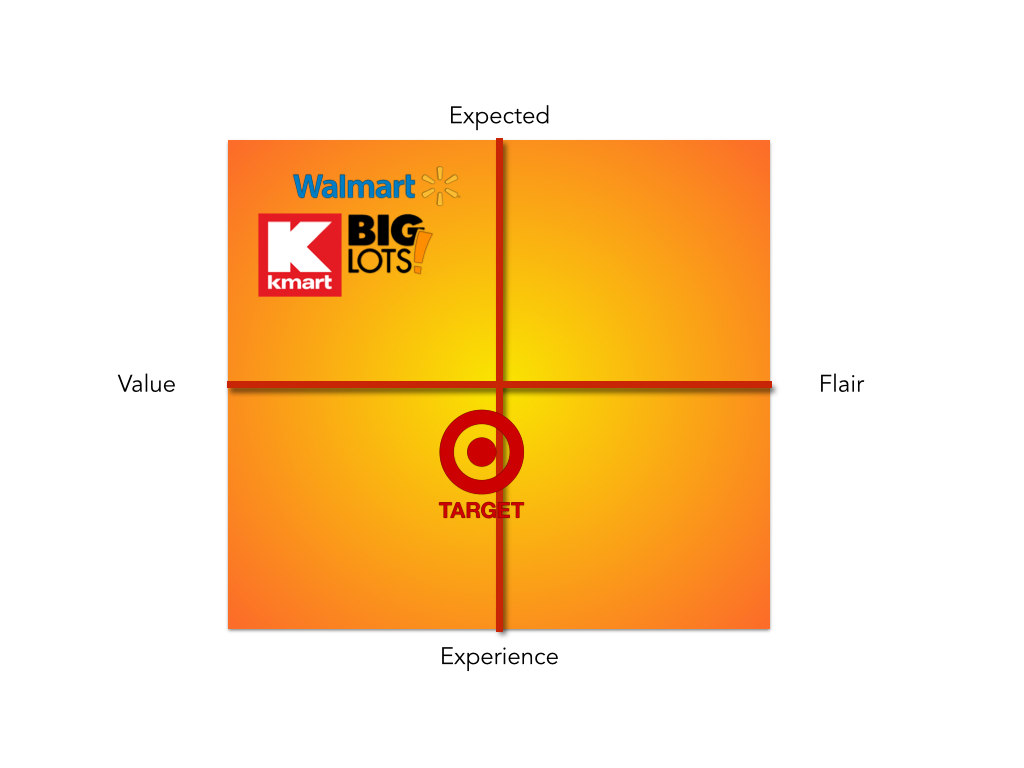 The Retailing Category of high volume retailers