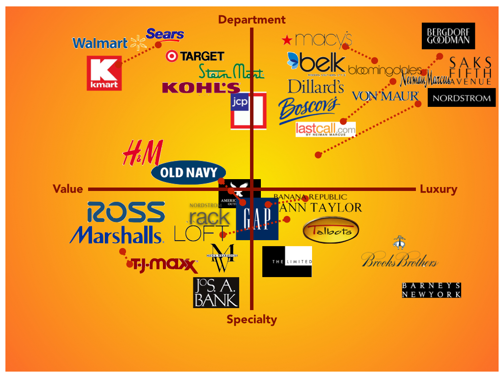The retail market space and retail branding