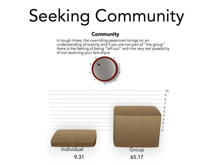 Seeking Community - predict the success of marketing
