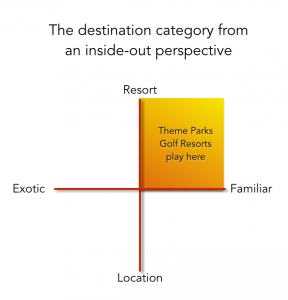 Theme-parks and golf resorts chart in the Tourism Market Study