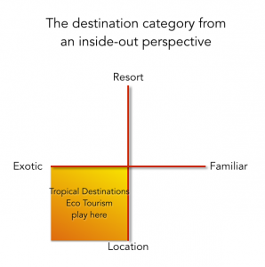 Tropical Destinations and Eco-Tourism chart in the Tourism Market Study