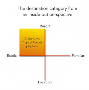 Tropical Resorts and Cruise line chart in the Tourism Market Study