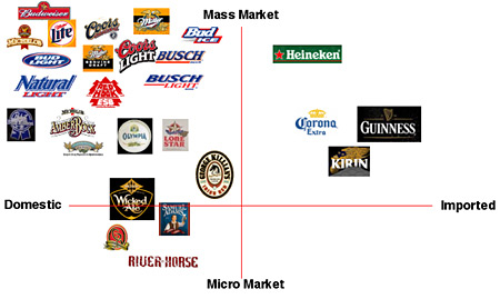 another look at the beer category