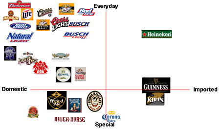 the beer category as defined today