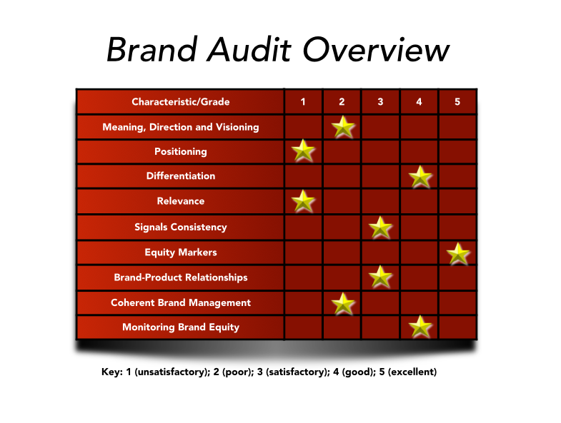Brand Audit measures brand strength