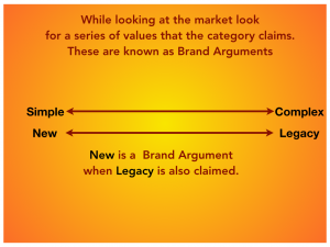 Chart analyzing brand arguments