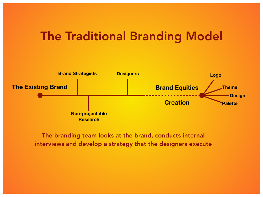 When Choosing a branding company do they simply adhere to the traditional branding model?