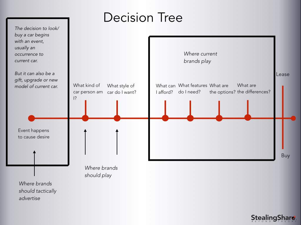 Auto decision tree automobile market