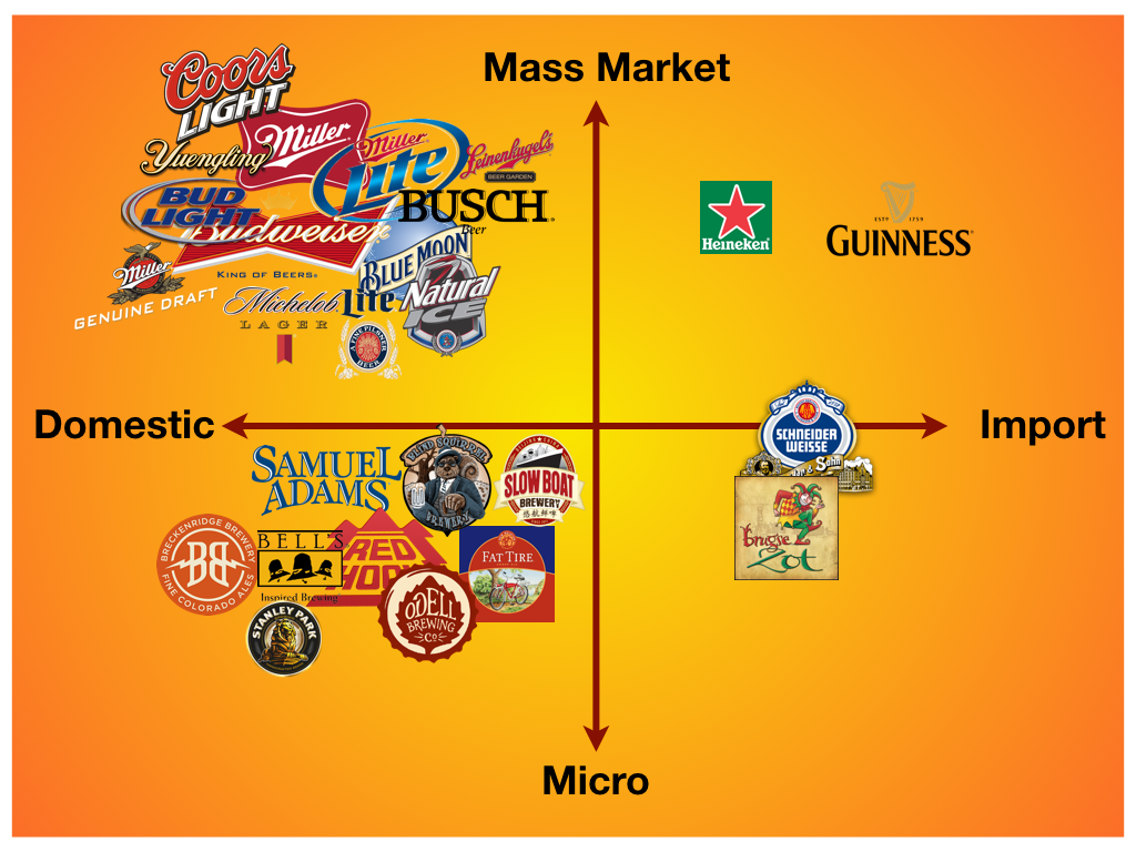 Beer Marketing and Differentiation